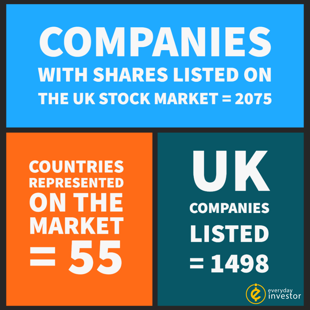 number of companies listed on the UK stock market